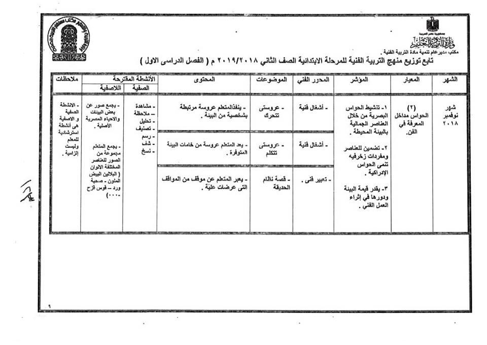 توزيع منهج التربية الفنية للصف الثانى الإبتدائى ترمين2019 39139210