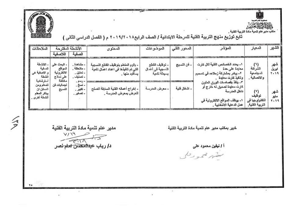 توزيع منهج التربية الفنية للصف الرابع  الإبتدائى ترمين2019 39177510