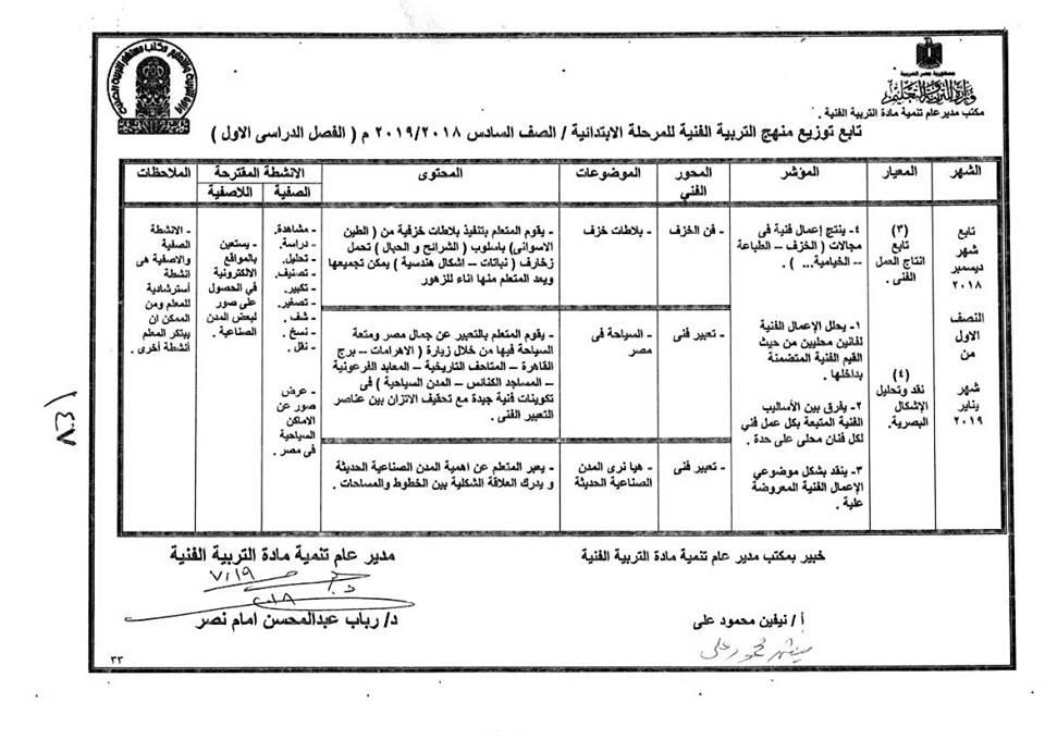 توزيع منهج التربية الفنية للصف السادس  الإبتدائى ترمين2019 39195210