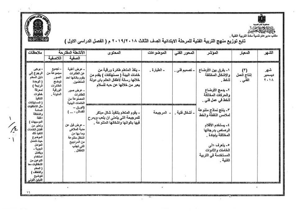 توزيع منهج التربية الفنية للصف الثالث  الإبتدائى ترمين2019 39228910