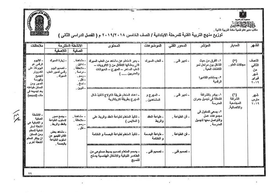 توزيع منهج التربية الفنية للصف الخامس  الإبتدائى ترمين2019 39249410
