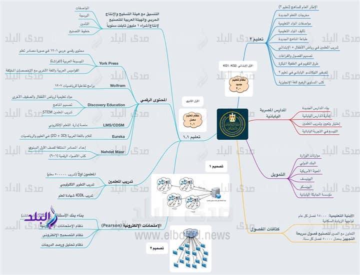 دكتور شوقى ينشر رسم توضيحى لمشروع المنظومة الجديدة و تطوراتها فى كل مرحلة تعليمية مقبلة 58442510