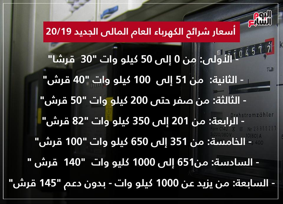"""الحكومة تعلن الزيادة الجديدة فى أسعار الكهرباء """" شرائح""""  بداية من يوليو2019 65378810"""
