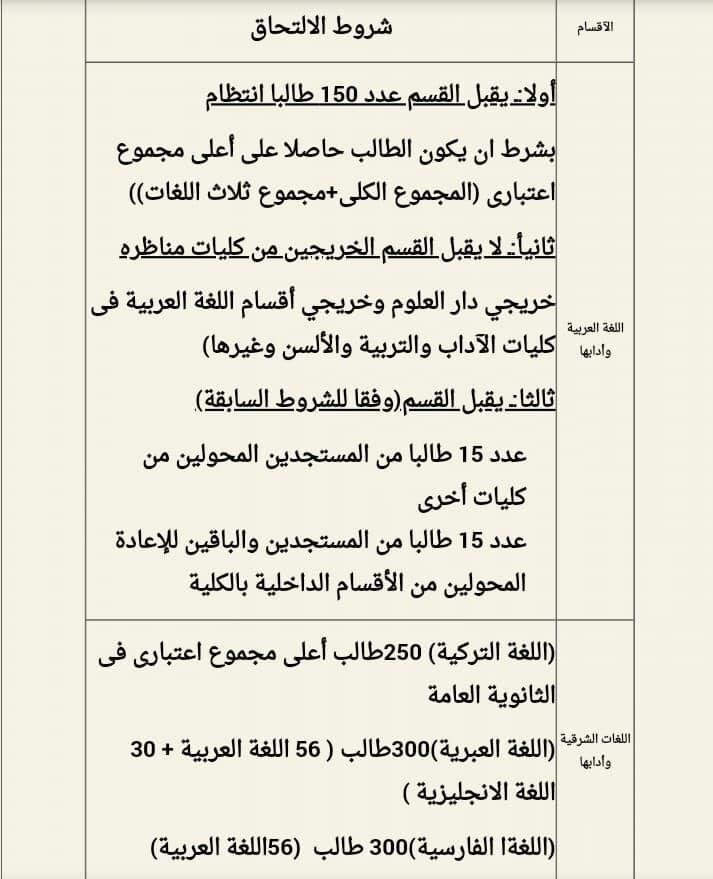 شروط الإلتحاق بكل قسم من أقسام كلية آداب القاهرة 67094810