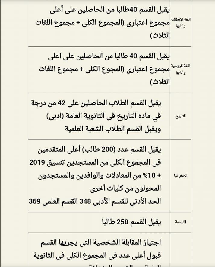شروط الإلتحاق بكل قسم من أقسام كلية آداب القاهرة 67520010