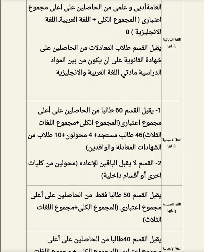 شروط الإلتحاق بكل قسم من أقسام كلية آداب القاهرة 67606410