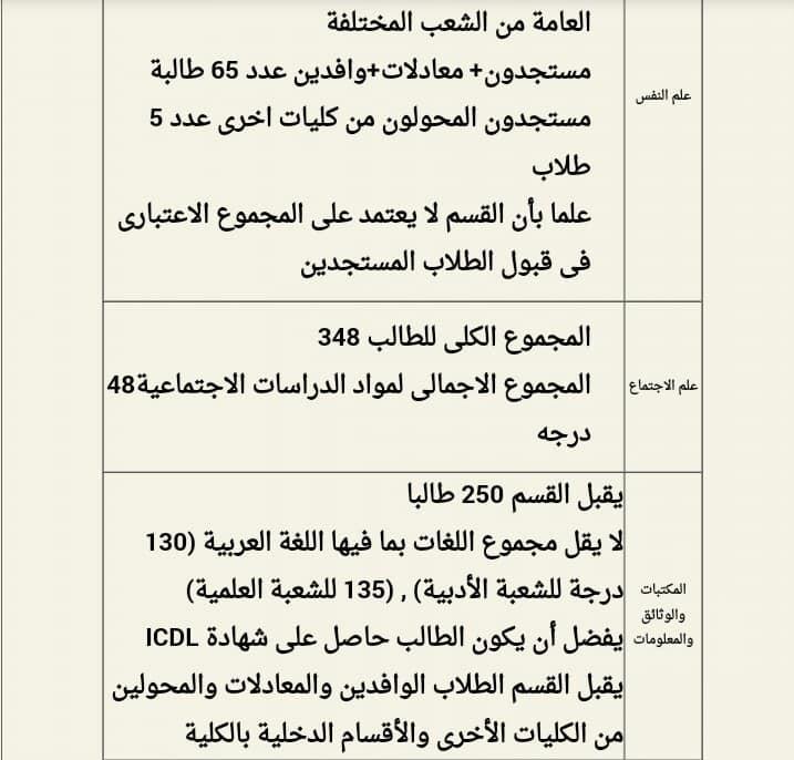 شروط الإلتحاق بكل قسم من أقسام كلية آداب القاهرة 67680010