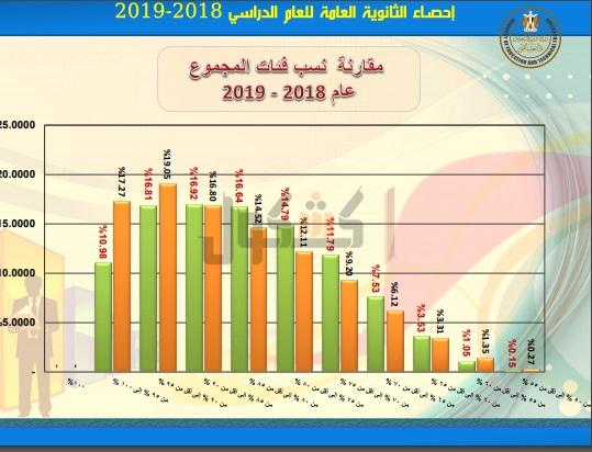 ننشر الإحصائيات الخاصة بنتيجة الثانوية العامة 2019 76610