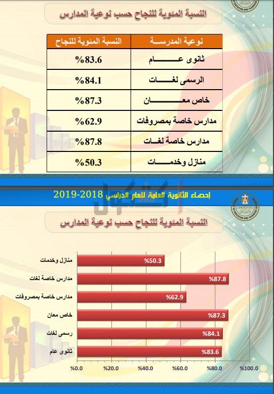 ننشر الإحصائيات الخاصة بنتيجة الثانوية العامة 2019 76711
