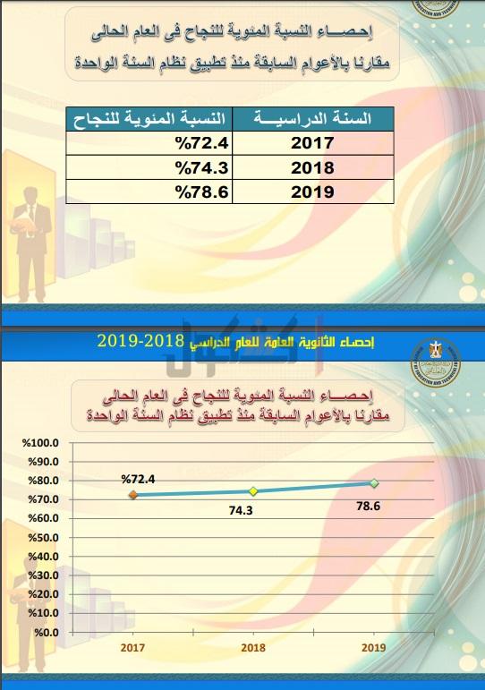 ننشر الإحصائيات الخاصة بنتيجة الثانوية العامة 2019 76812