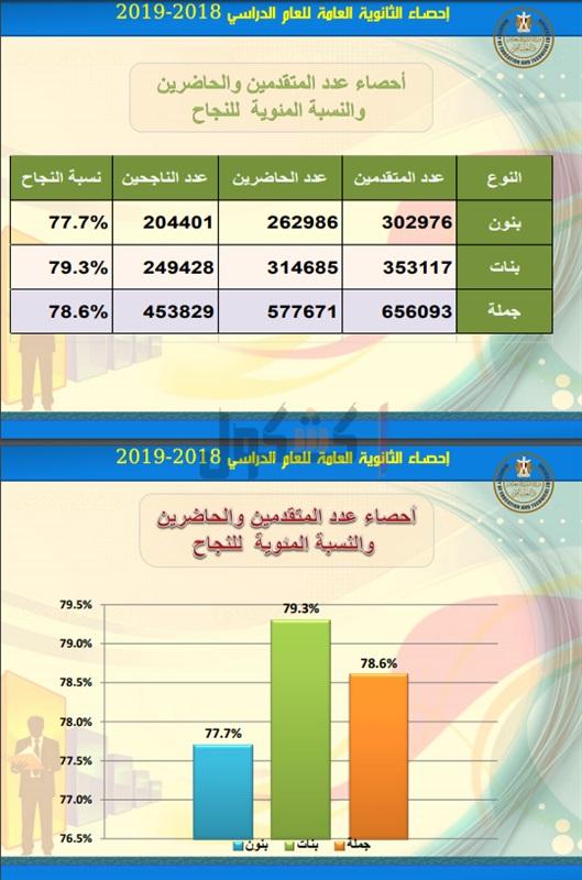 ننشر الإحصائيات الخاصة بنتيجة الثانوية العامة 2019 76912