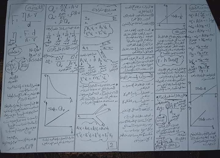 مراجعة فيزياء تانية ثانوى ورقتين فقط إعداد أستاذ/أحمد سعد 81589210
