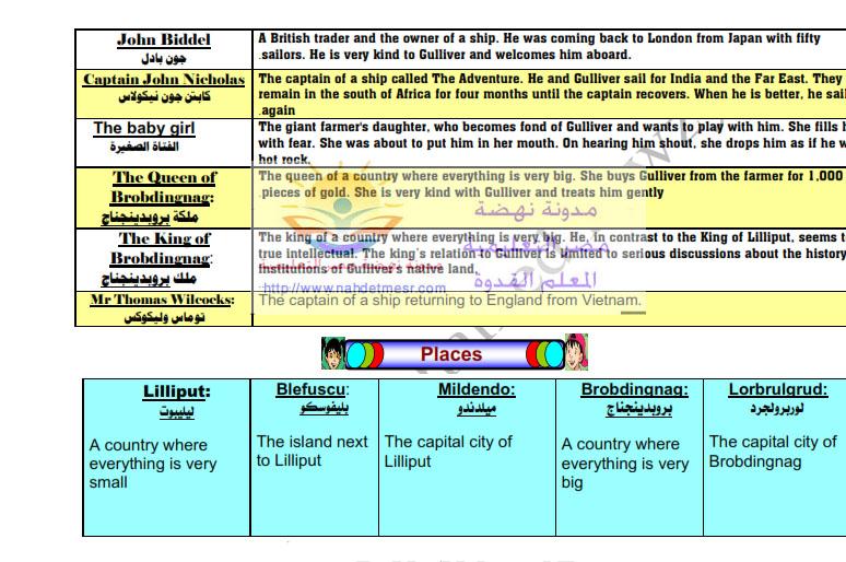 حصريًا سؤال القصة الإنجلش الخاص بإمتحان الغد للصف الثانى الثانوى المتوقع فى التعبير و الترجمة وعيرها 96517710