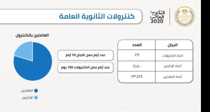 موقع الوزارة إجراءات تأمين و سير امتحانات الثانوية العامة 21 يونيو 2020 97173810