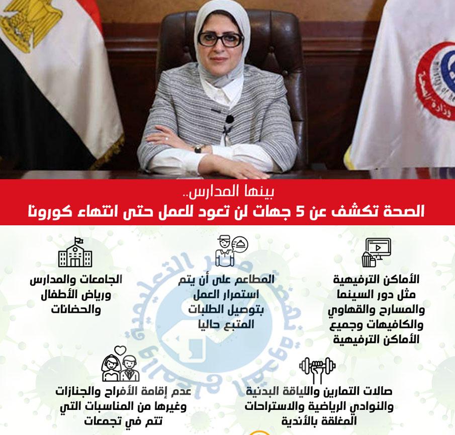 ملخص  التعايش السلمى للحكومة اليوم لن تفتح المدارس و الجامعات ما دامت إصابات كورونا موجود  98332110