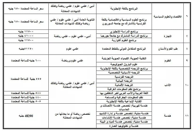 مصروفات كليات جامعة القاهرة  للعام الدراسى 2019-2020 Aao210