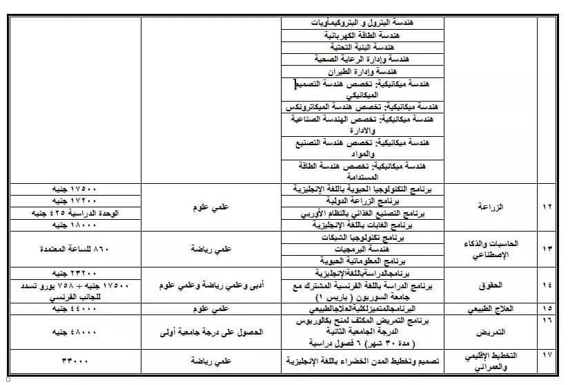 مصروفات كليات جامعة القاهرة  للعام الدراسى 2019-2020 Aao310