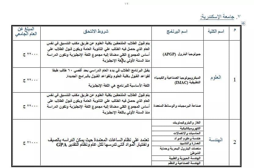مصروفات برامج  كليات جامعة الإسكندرية للعام الدراسى 2019-2020 Aiaaco10