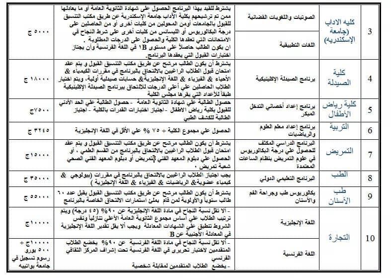 مصروفات برامج  كليات جامعة الإسكندرية للعام الدراسى 2019-2020 Aiaaco11