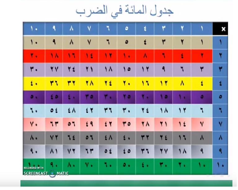 جديد - شرح جدول المائة في الضرب Y_aaio10