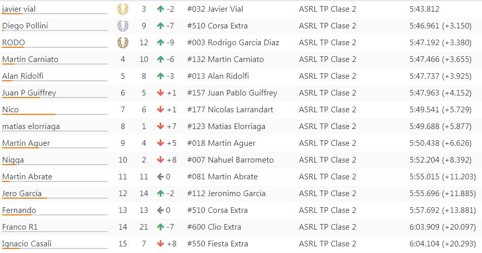 Resultados 5°Fecha ''Olavarria'' 123