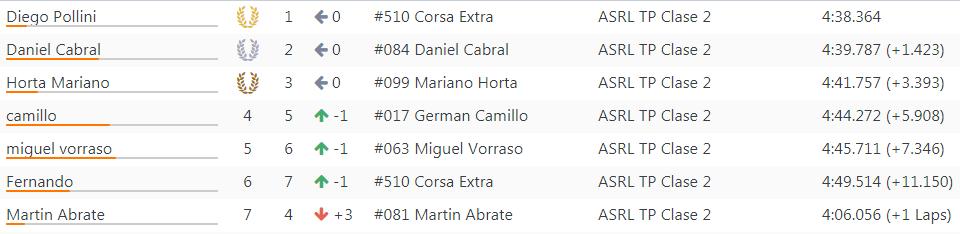 Resultados 14°Fecha ''Rosario'' 140