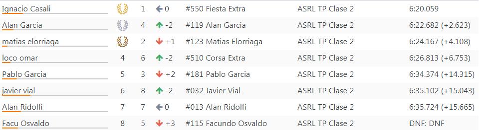Resultados 15°Fecha ''La Plata'' 142