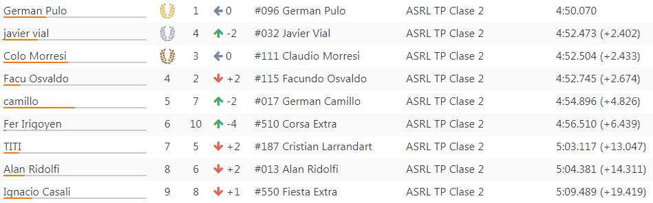 Resultados 11°Fecha ''La Pampa'' 234