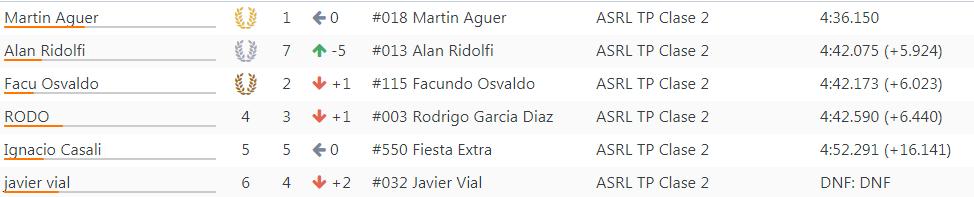 Resultados 14°Fecha ''Rosario'' 238