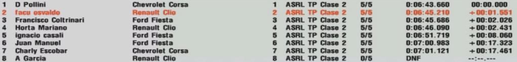 Resultados 10° Fecha ''El Zonda'' S119
