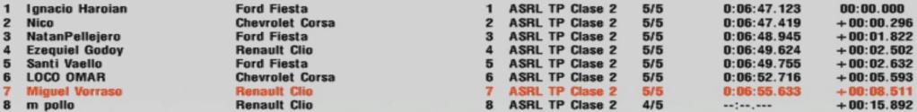 Resultados 10° Fecha ''El Zonda'' S220