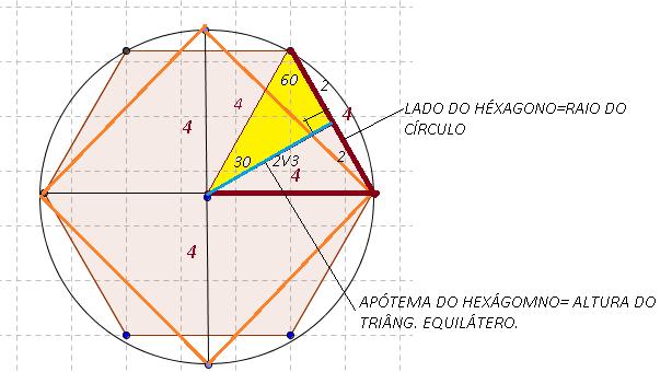 hexágono regular e quadrado inscritos na circunferência Rai01420
