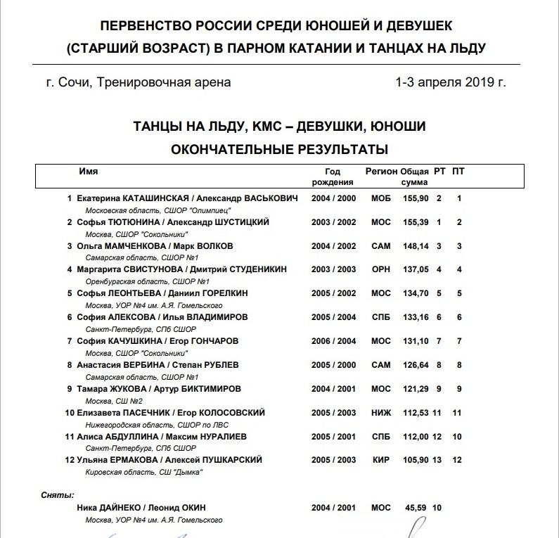 Российские соревнования сезона 2018-2019 (общая) - Страница 19 O12