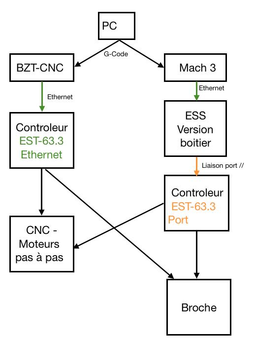 Nouveau projet BZT Projet10