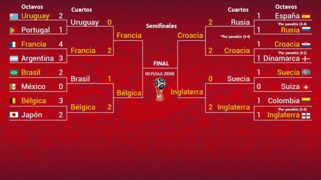 Así quedan las semifinales del Mundial de Rusia 2018 15308710