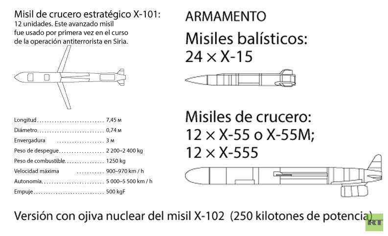 Por qué el envío de Tu-160 rusos a Venezuela causa tanto revuelo en EE.UU. 5c108d10
