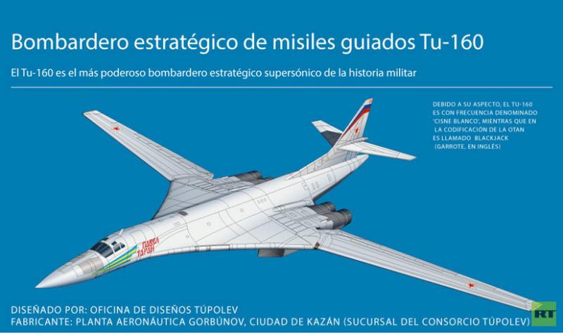 Por qué el envío de Tu-160 rusos a Venezuela causa tanto revuelo en EE.UU. 5c108d11