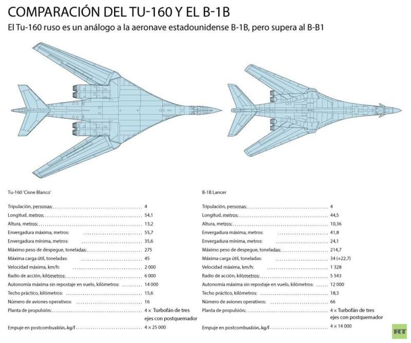 Por qué el envío de Tu-160 rusos a Venezuela causa tanto revuelo en EE.UU. 5c108d12