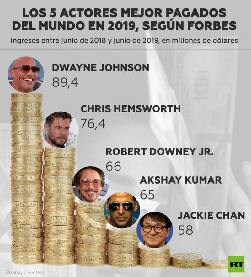 La 'Roca' se convierte en el actor mejor pagado de todo el mundo durante el 2019 5d5ea810