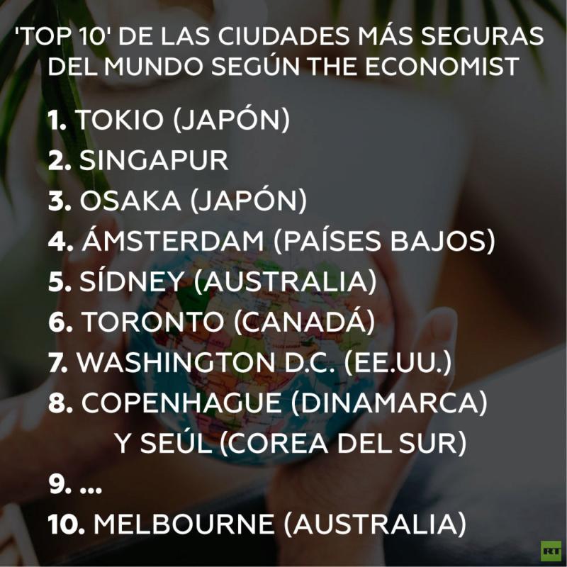 El 'ranking' de ciudades más seguras del mundo: Moscú, Santiago, Buenos Aires y CDMX están en el 'top 40' 5d696710