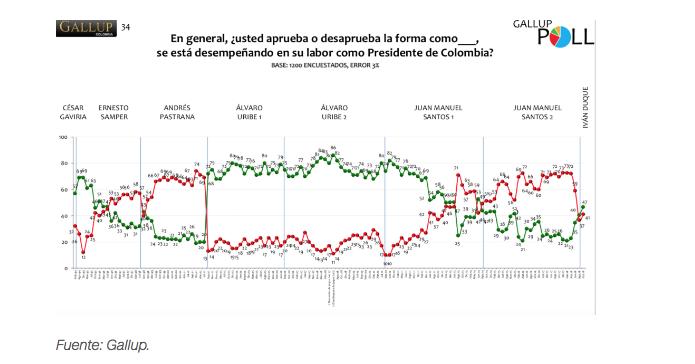Iván Duque se convierte en el presidente de Colombia más impopular y menos querido en décadas Captur12