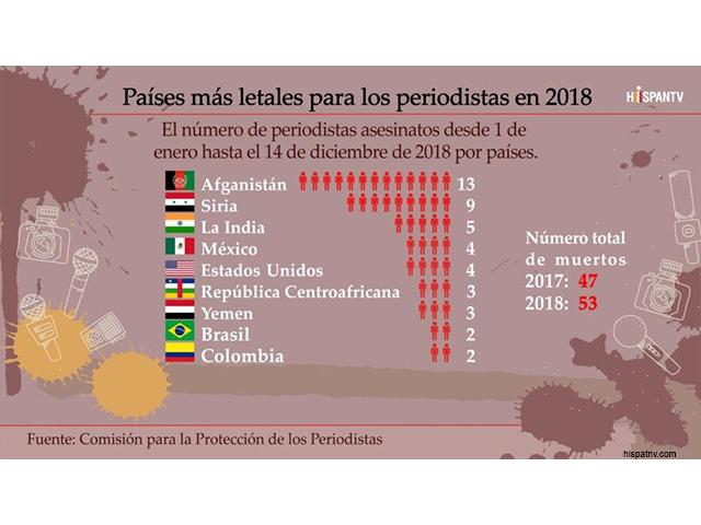 México, Estados Unidos y Colombia entre los países con más periodistas asesinados en 2018 Susten10