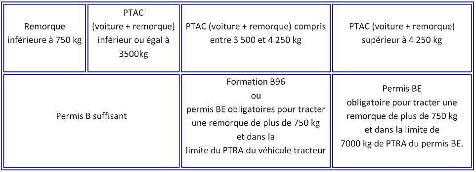 Nouvelle réglementation pour les remorques et permis, au 3/6/2016 Permis10