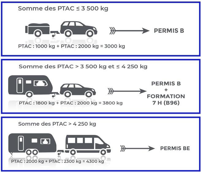 Nouvelle réglementation pour les remorques et permis, au 3/6/2016 Permis11