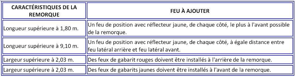 Nouvelle réglementation pour les remorques et permis, au 3/6/2016 Permis13