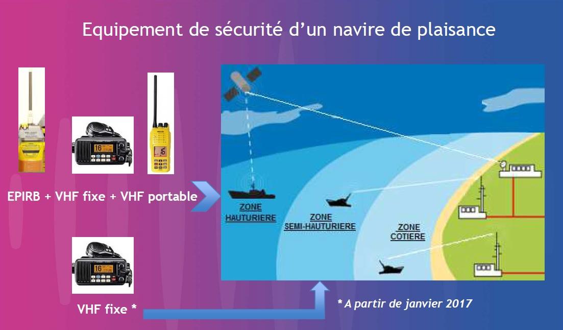 VHF et règlementation (française) Vhf10