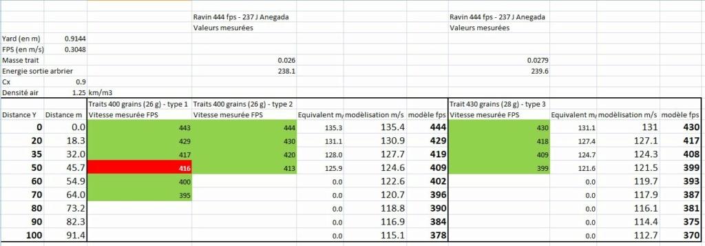 Optimisation Traits et Programme Balistique - Page 5 Anegad10