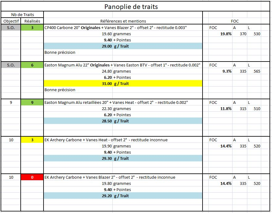 Optimisation Traits et Programme Balistique - Page 2 Panopl10