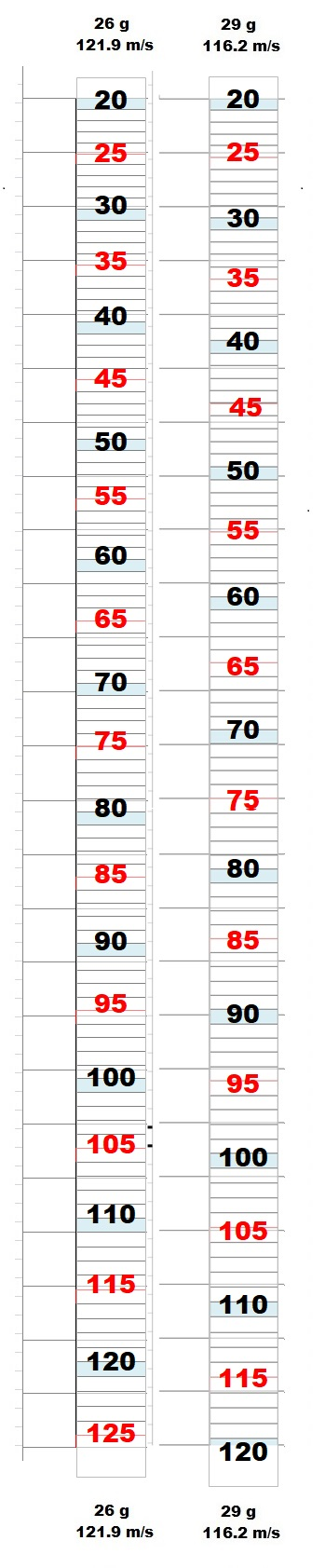 Optimisation Traits et Programme Balistique - Page 2 Sticke13