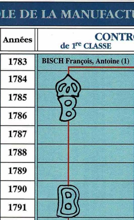 Sabre de chasseur à cheval 1790 pour évaluation Fb7e6310